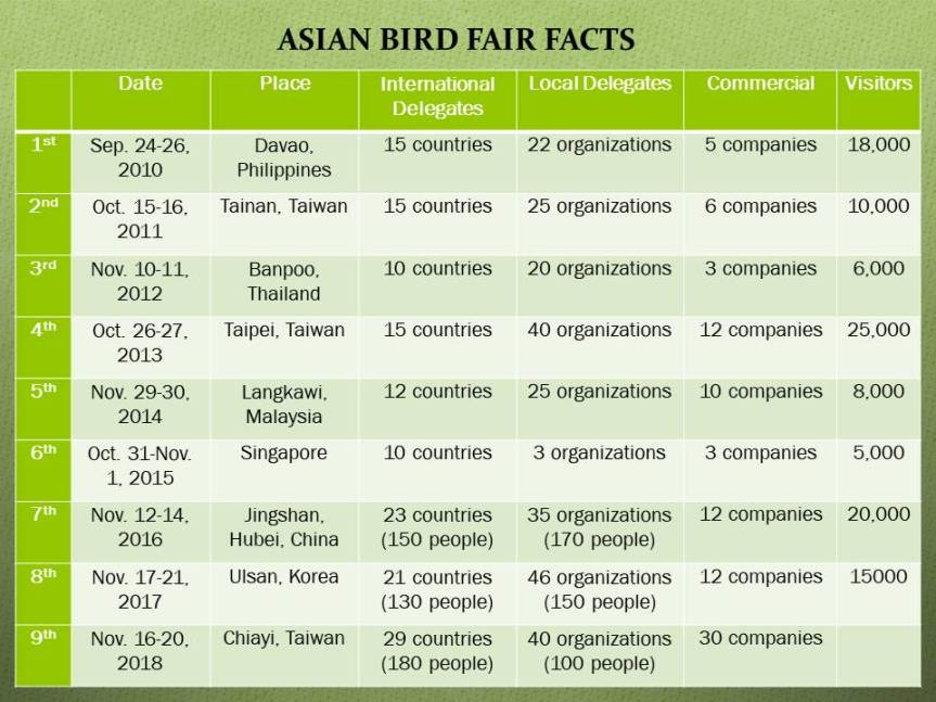 Facts About the Asian BirdFair